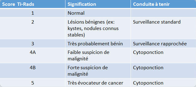 Cytoponctions